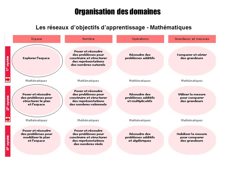 Organisation des domaines Les réseaux dobjectifs dapprentissage - Mathématiques