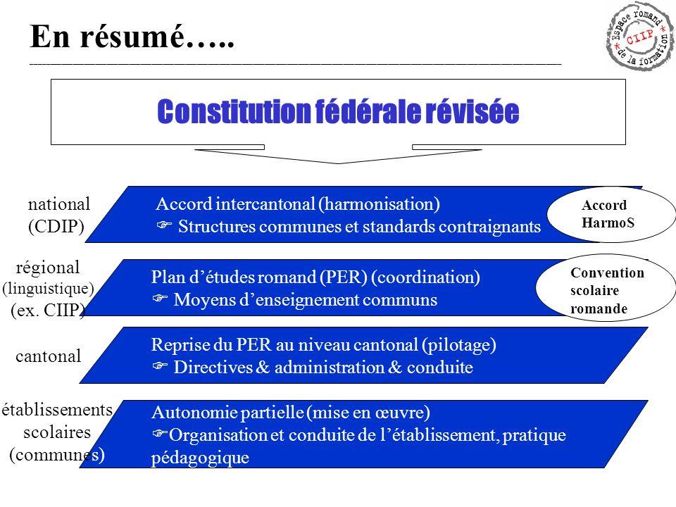 Concordat HarmoS: structure et contenu I.But/ Principes II.