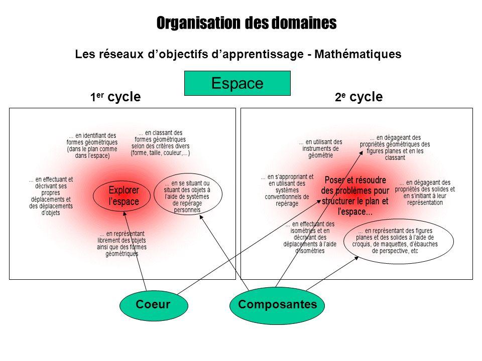 Organisation des domaines Les réseaux dobjectifs dapprentissage - Mathématiques 1 er cycle Espace 2 e cycle CoeurComposantes