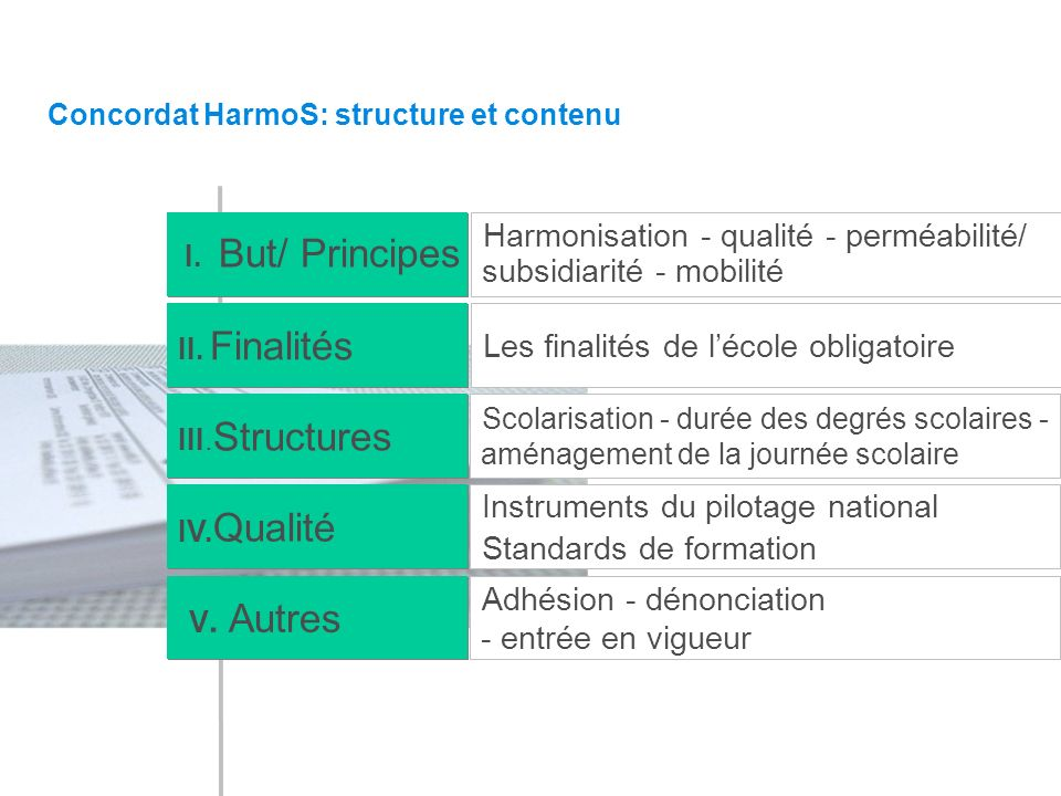 Concordat HarmoS: structure et contenu I. But/ Principes II.