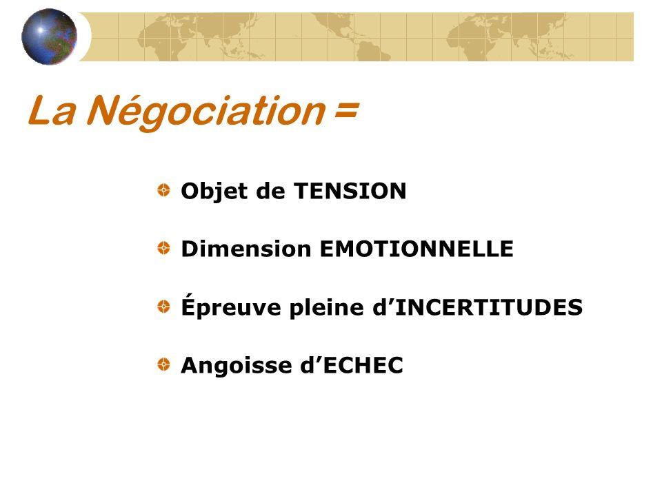 La Négociation = Objet de TENSION Dimension EMOTIONNELLE Épreuve pleine dINCERTITUDES Angoisse dECHEC