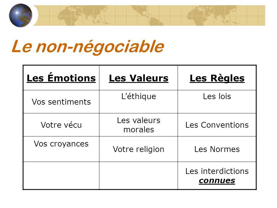 Le non-négociable Les ÉmotionsLes ValeursLes Règles Vos sentiments LéthiqueLes lois Votre vécu Les valeurs morales Les Conventions Vos croyances Votre