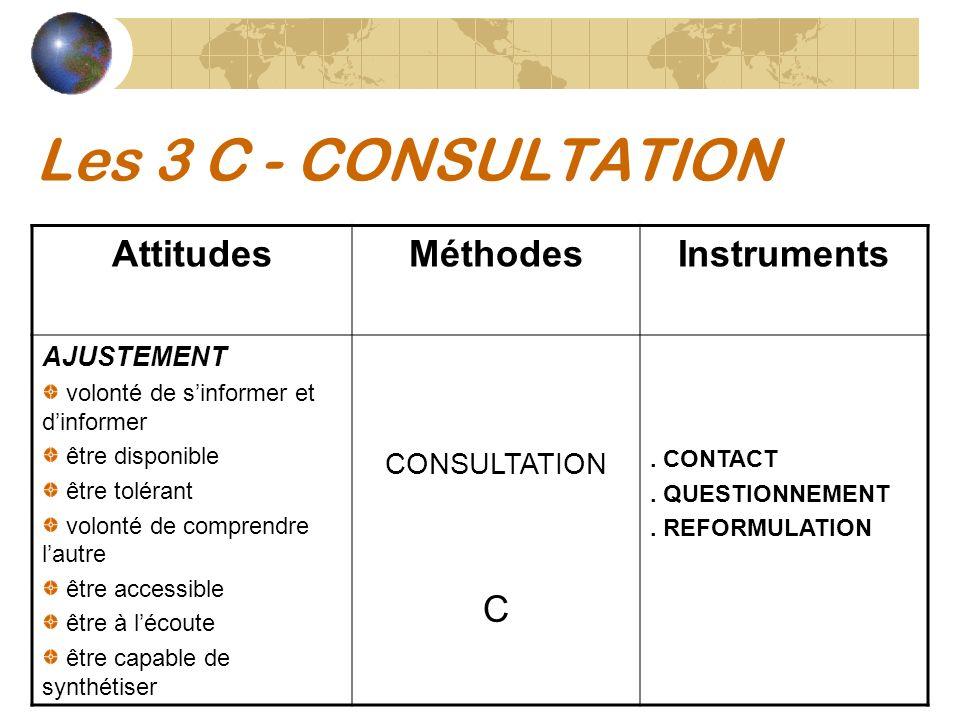 Les 3 C - CONSULTATION AttitudesMéthodesInstruments AJUSTEMENT volonté de sinformer et dinformer être disponible être tolérant volonté de comprendre l