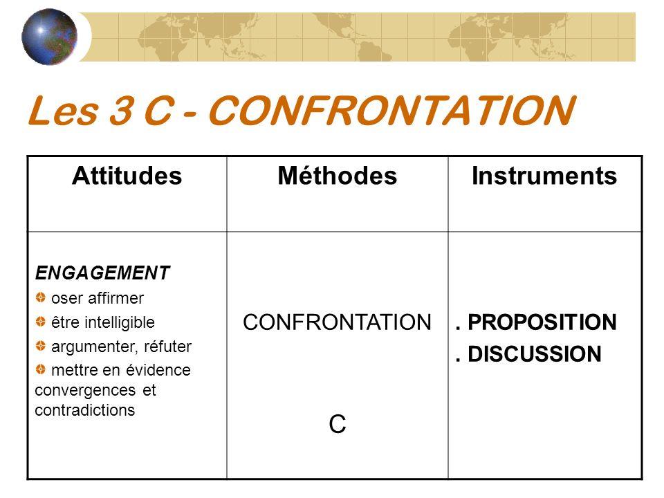 Les 3 C - CONFRONTATION AttitudesMéthodesInstruments ENGAGEMENT oser affirmer être intelligible argumenter, réfuter mettre en évidence convergences et