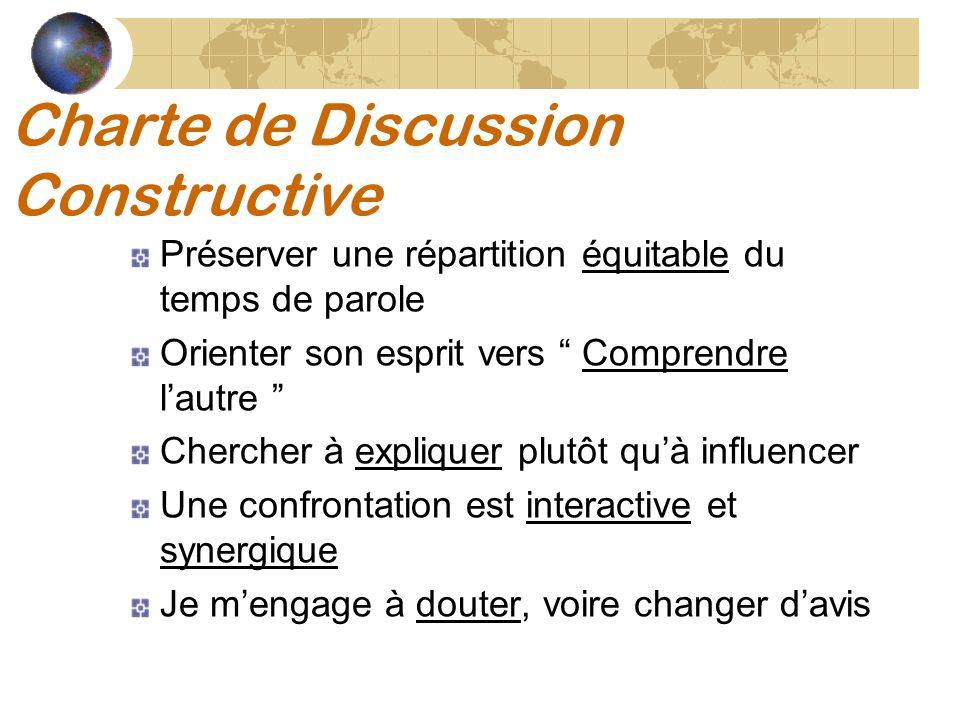 Charte de Discussion Constructive Préserver une répartition équitable du temps de parole Orienter son esprit vers Comprendre lautre Chercher à expliqu