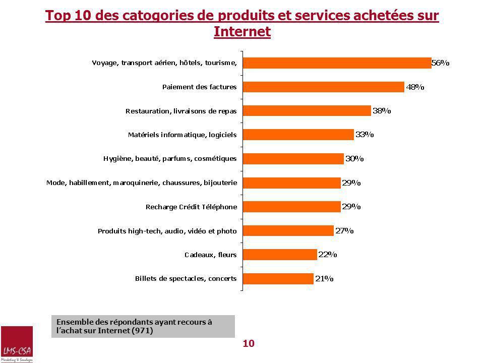 10 Top 10 des catogories de produits et services achetées sur Internet Ensemble des répondants ayant recours à lachat sur Internet (971)