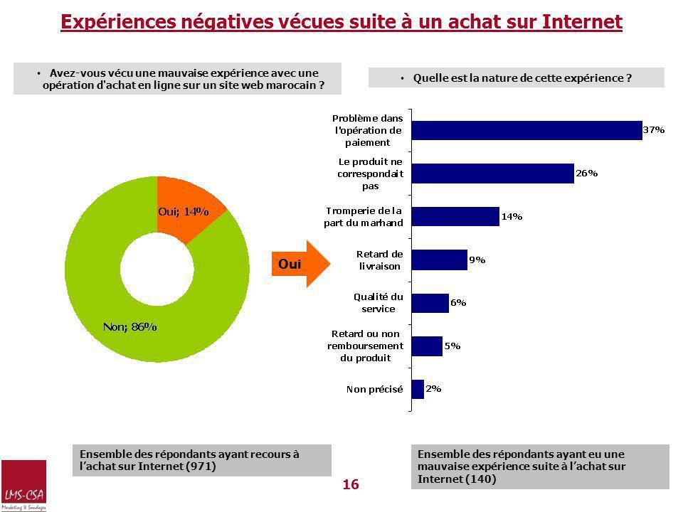 16 Expériences négatives vécues suite à un achat sur Internet Avez-vous vécu une mauvaise expérience avec une opération d achat en ligne sur un site web marocain .