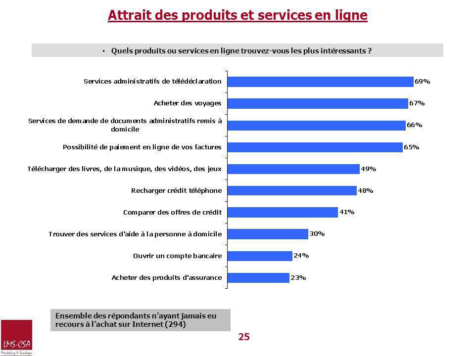 25 Attrait des produits et services en ligne Quels produits ou services en ligne trouvez-vous les plus intéressants .