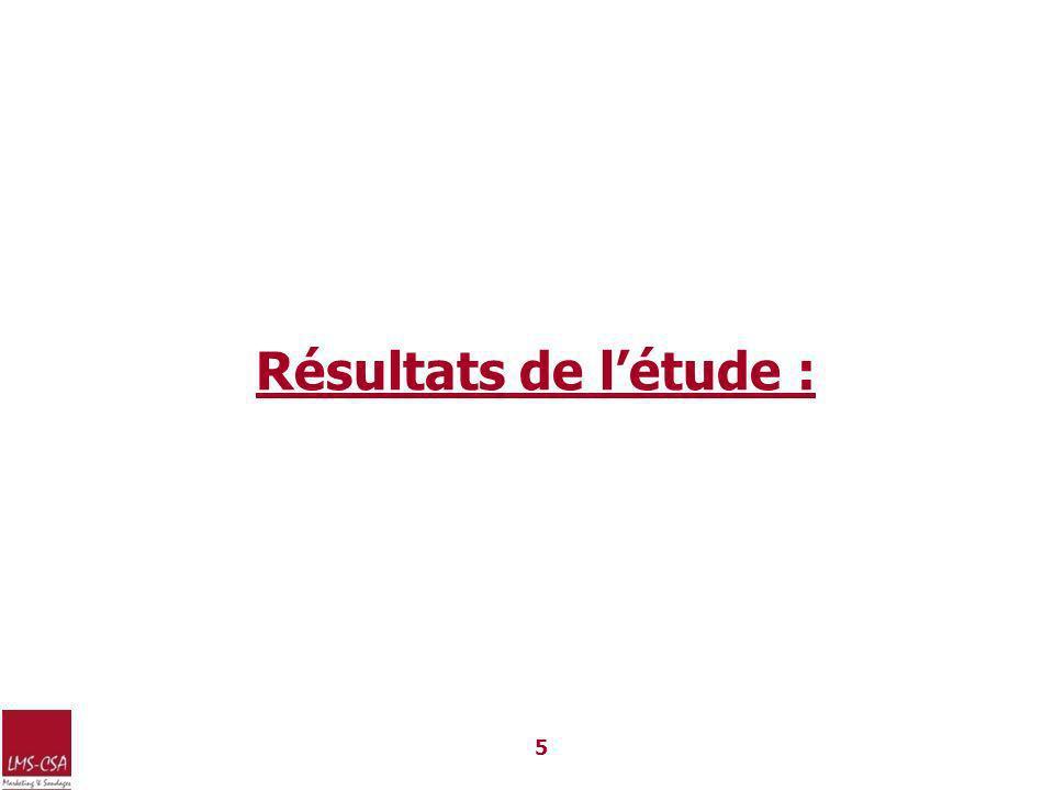 Profil de léchantillon 6 Répartition selon la situation maritaleRépartition par niveau dinstruction Age Répartition des effectifs par genre