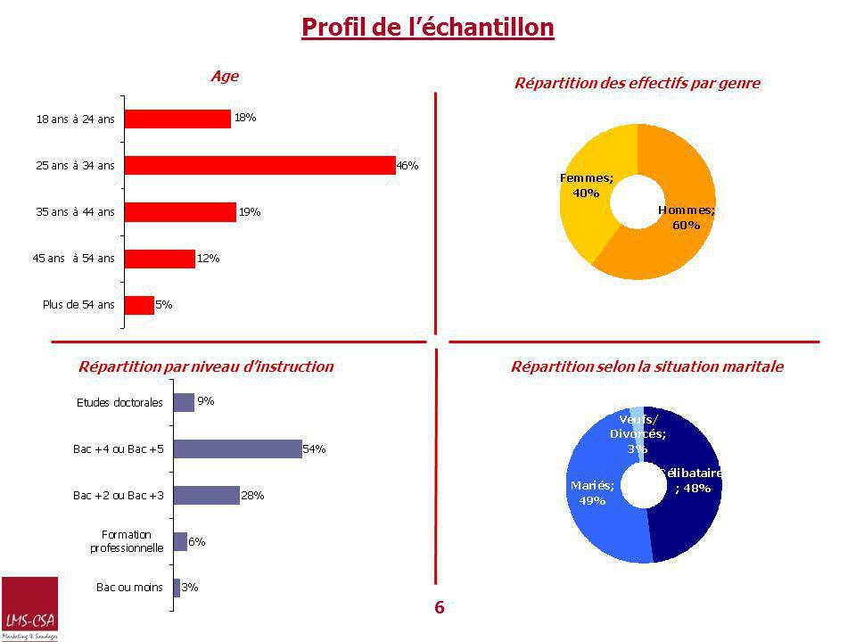 Profil de léchantillon 6 Répartition selon la situation maritaleRépartition par niveau dinstruction Age Répartition des effectifs par genre