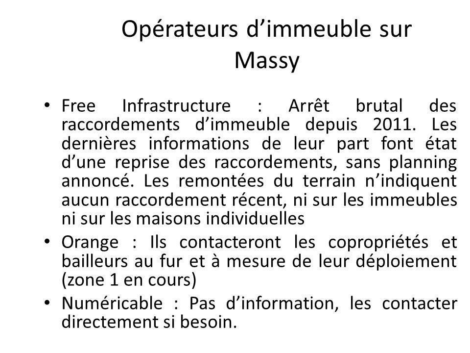 Opérateurs dimmeuble sur Massy Free Infrastructure : Arrêt brutal des raccordements dimmeuble depuis 2011. Les dernières informations de leur part fon
