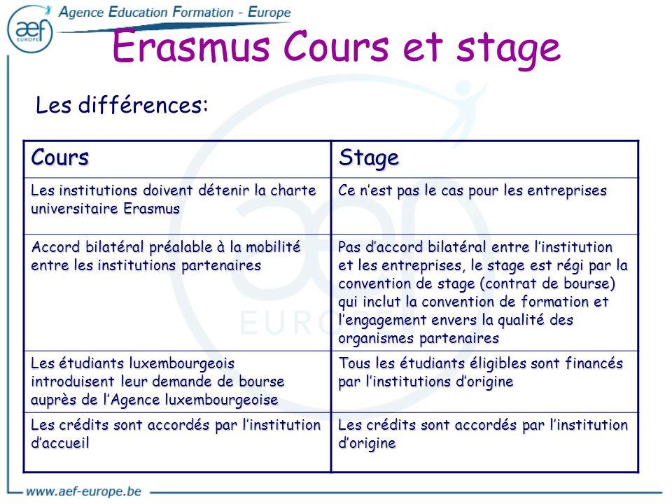 Erasmus Cours et stage Les différences: CoursStage Les institutions doivent détenir la charte universitaire Erasmus Ce nest pas le cas pour les entrep