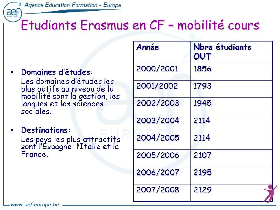 Etudiants Erasmus en CF – mobilité cours Domaines détudes: Les domaines détudes les plus actifs au niveau de la mobilité sont la gestion, les langues