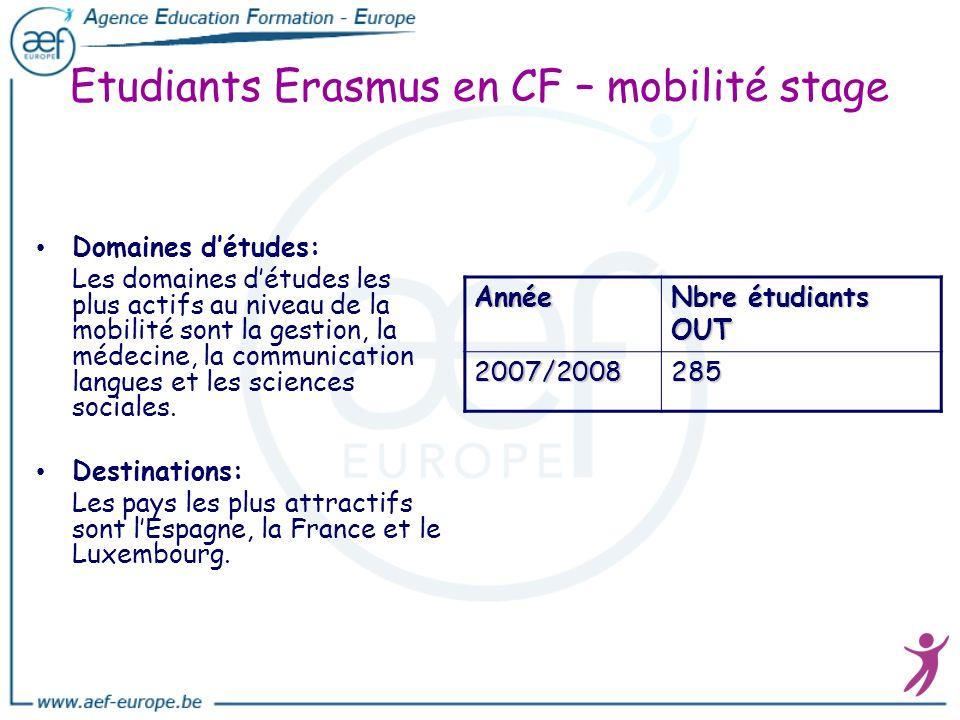 Etudiants Erasmus en CF – mobilité stage Domaines détudes: Les domaines détudes les plus actifs au niveau de la mobilité sont la gestion, la médecine,