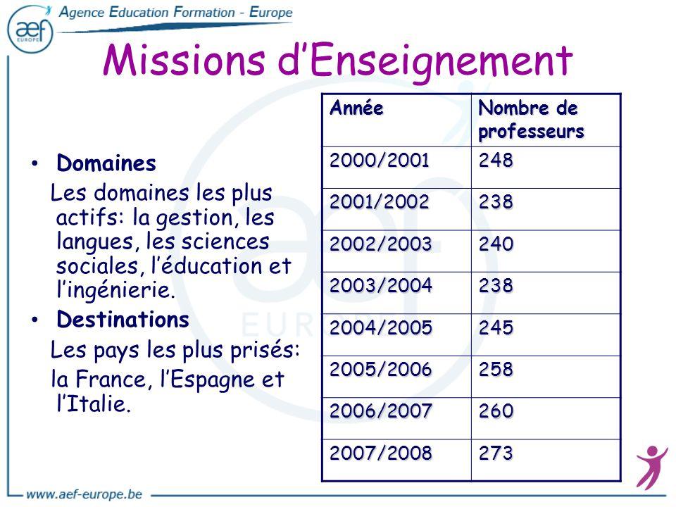 Missions dEnseignement Domaines Les domaines les plus actifs: la gestion, les langues, les sciences sociales, léducation et lingénierie. Destinations