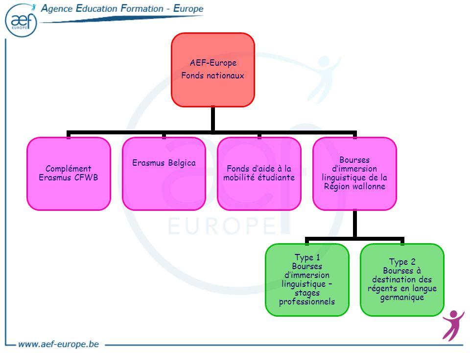 AEF-Europe Fonds nationaux Complément Erasmus CFWB Erasmus BelgicaFonds daide à la mobilité étudiante Bourses dimmersion linguistique de la Région wal