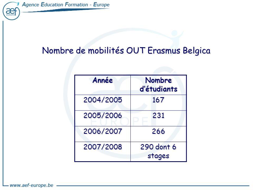 Année Nombre détudiants 2004/2005167 2005/2006231 2006/2007266 2007/2008 290 dont 6 stages Nombre de mobilités OUT Erasmus Belgica