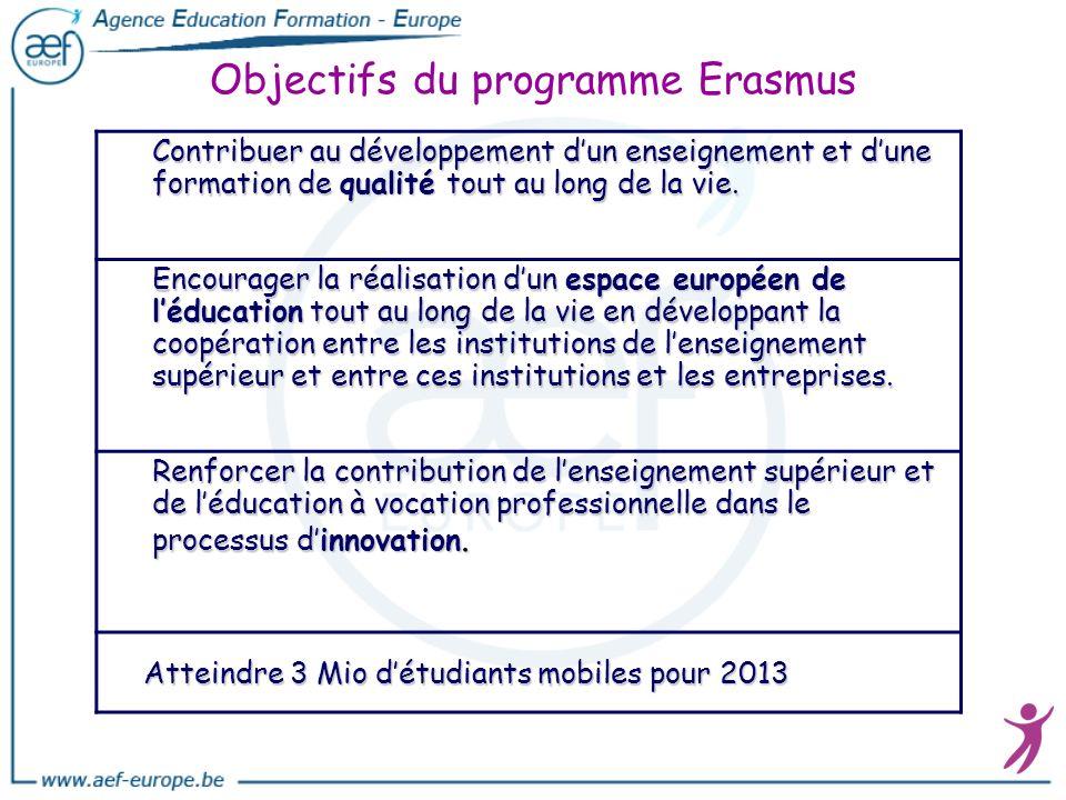 Objectifs du programme Erasmus Contribuer au développement dun enseignement et dune formation de qualité tout au long de la vie. Encourager la réalisa