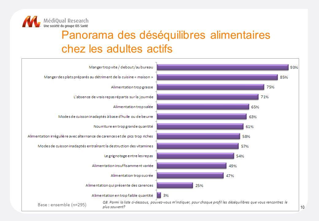 Panorama des déséquilibres alimentaires chez les adultes actifs 10 Q8.