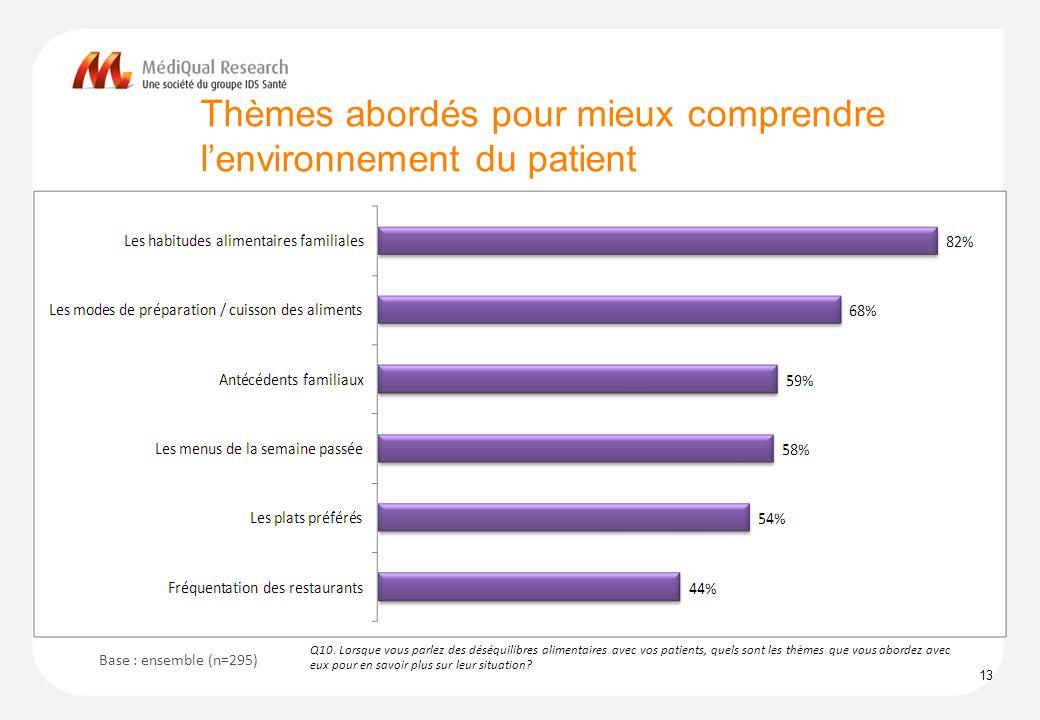 Thèmes abordés pour mieux comprendre lenvironnement du patient 13 Q10.