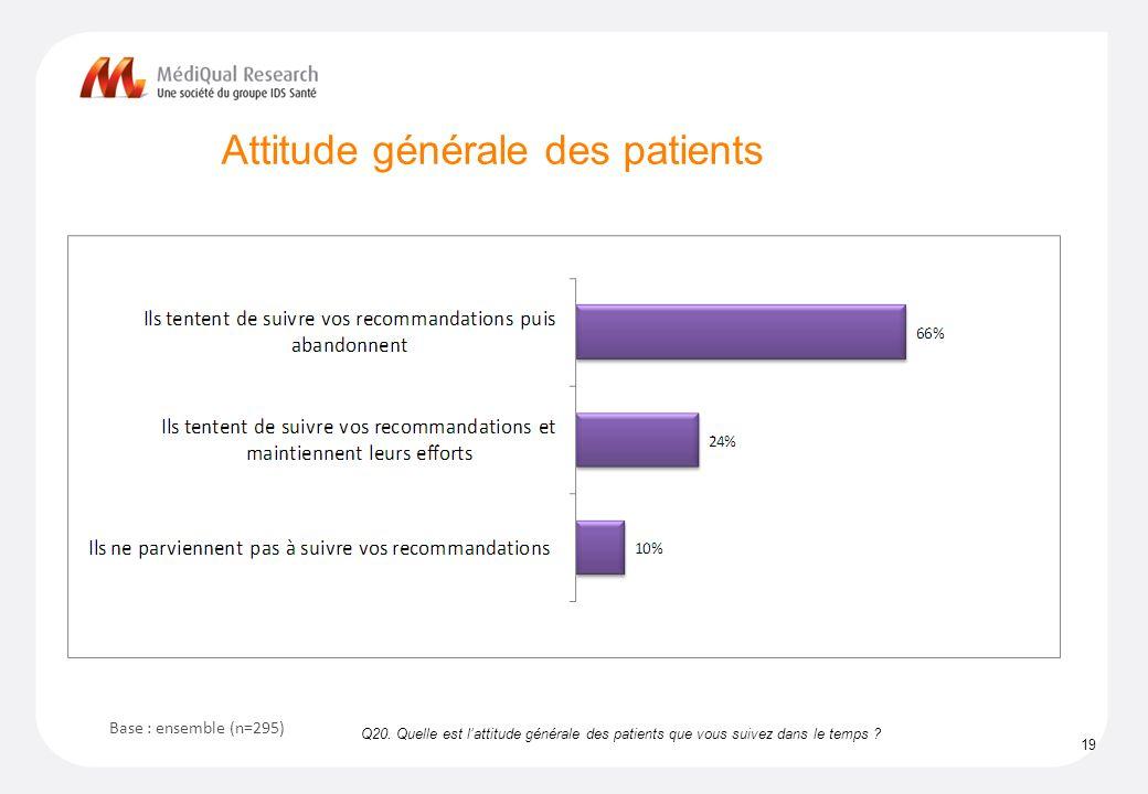 Attitude générale des patients 19 Q20.