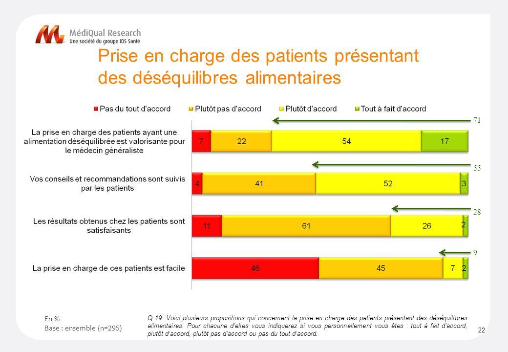 Prise en charge des patients présentant des déséquilibres alimentaires 22 Q 19.