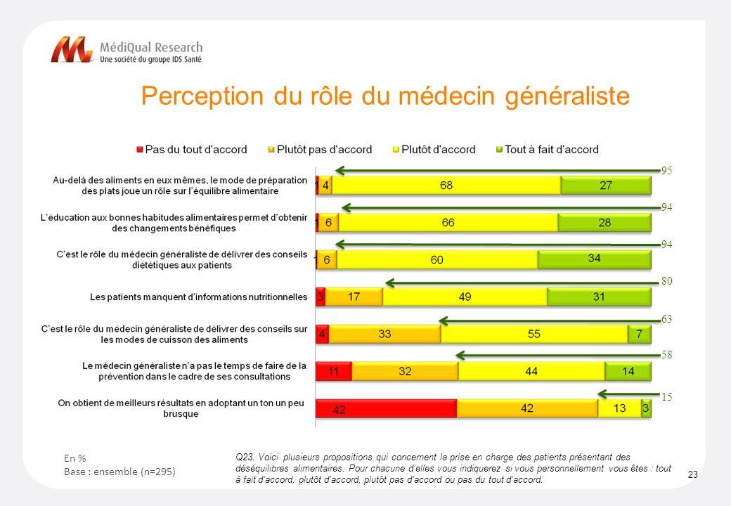 Perception du rôle du médecin généraliste 23 Q23.