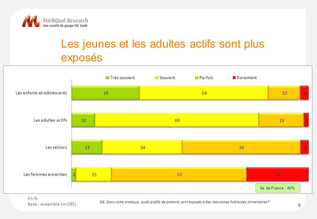 Les jeunes et les adultes actifs sont plus exposés 8 Q6.