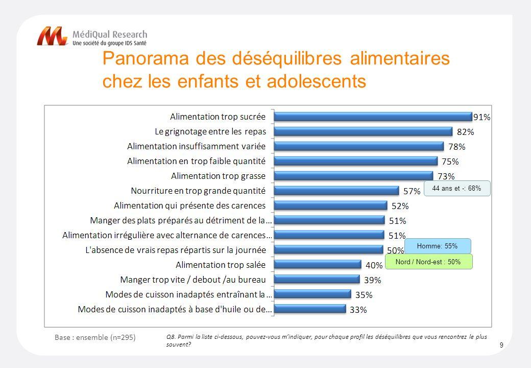 Panorama des déséquilibres alimentaires chez les enfants et adolescents 9 Q8.