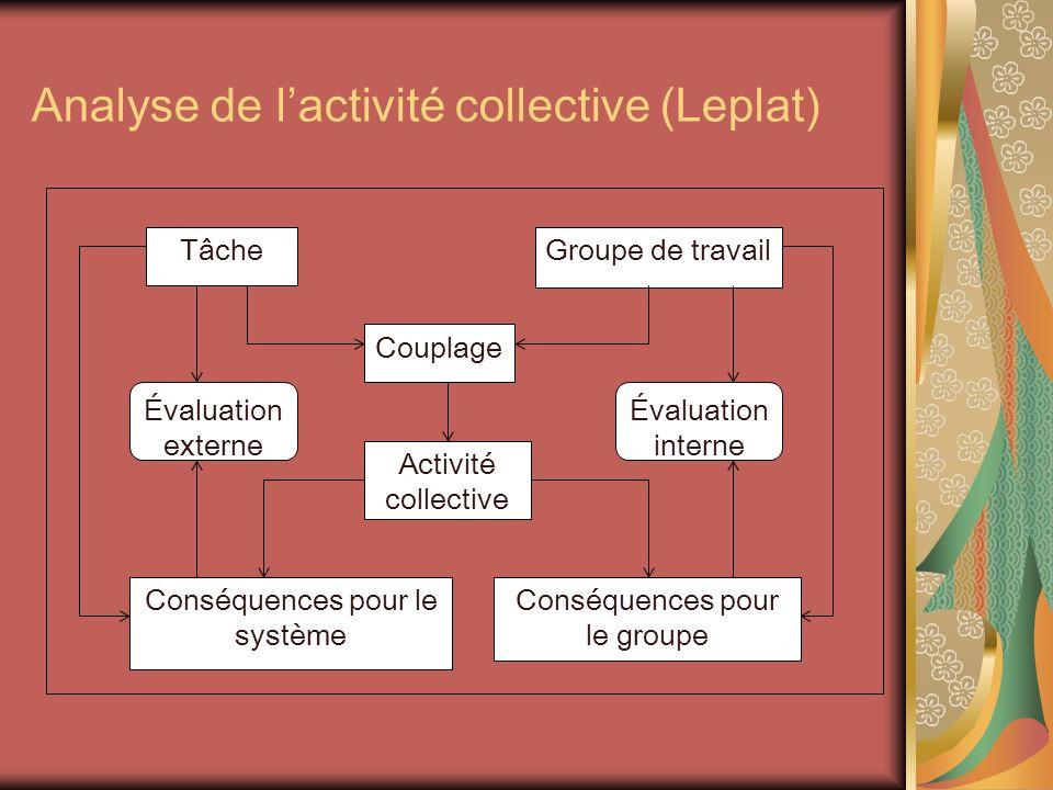 Analyse de lactivité collective (Leplat) Tâche Couplage Groupe de travail Activité collective Conséquences pour le système Conséquences pour le groupe Évaluation externe Évaluation interne