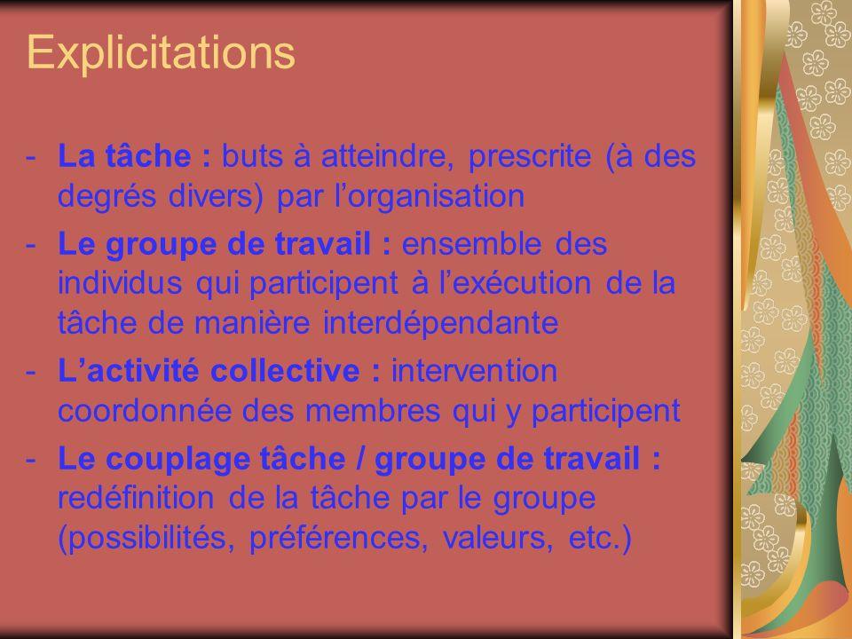 Explicitations -La tâche : buts à atteindre, prescrite (à des degrés divers) par lorganisation -Le groupe de travail : ensemble des individus qui participent à lexécution de la tâche de manière interdépendante -Lactivité collective : intervention coordonnée des membres qui y participent -Le couplage tâche / groupe de travail : redéfinition de la tâche par le groupe (possibilités, préférences, valeurs, etc.)