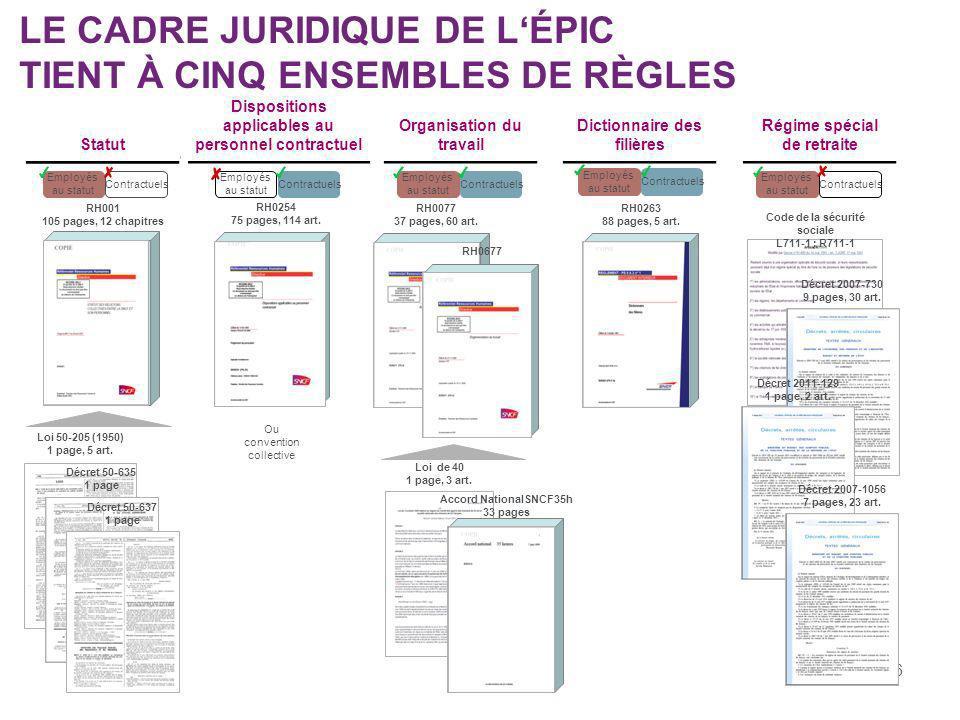 16 LE CADRE JURIDIQUE DE LÉPIC TIENT À CINQ ENSEMBLES DE RÈGLES Statut Dispositions applicables au personnel contractuel Organisation du travail Dicti
