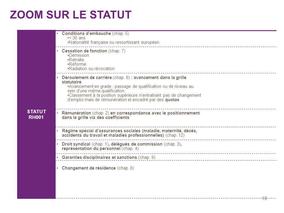 18 Conditions d'embauche (chap. 5) < 30 ans Nationalité française ou ressortissant européen Cessation de fonction (chap. 7) Démission Retraite Réforme
