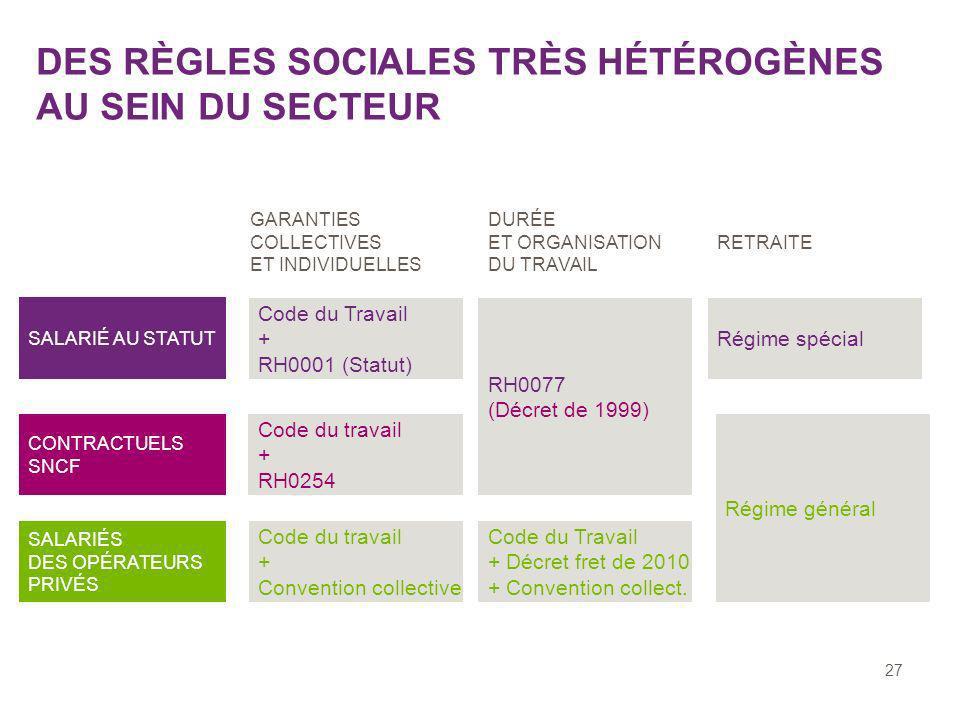 27 DES RÈGLES SOCIALES TRÈS HÉTÉROGÈNES AU SEIN DU SECTEUR SALARIÉ AU STATUT CONTRACTUELS SNCF SALARIÉS DES OPÉRATEURS PRIVÉS GARANTIES COLLECTIVES ET INDIVIDUELLES DURÉE ET ORGANISATION DU TRAVAIL RETRAITE Code du Travail + RH0001 (Statut) RH0077 (Décret de 1999) Régime spécial Code du travail + RH0254 Régime général Code du travail + Convention collective Code du Travail + Décret fret de 2010 + Convention collect.