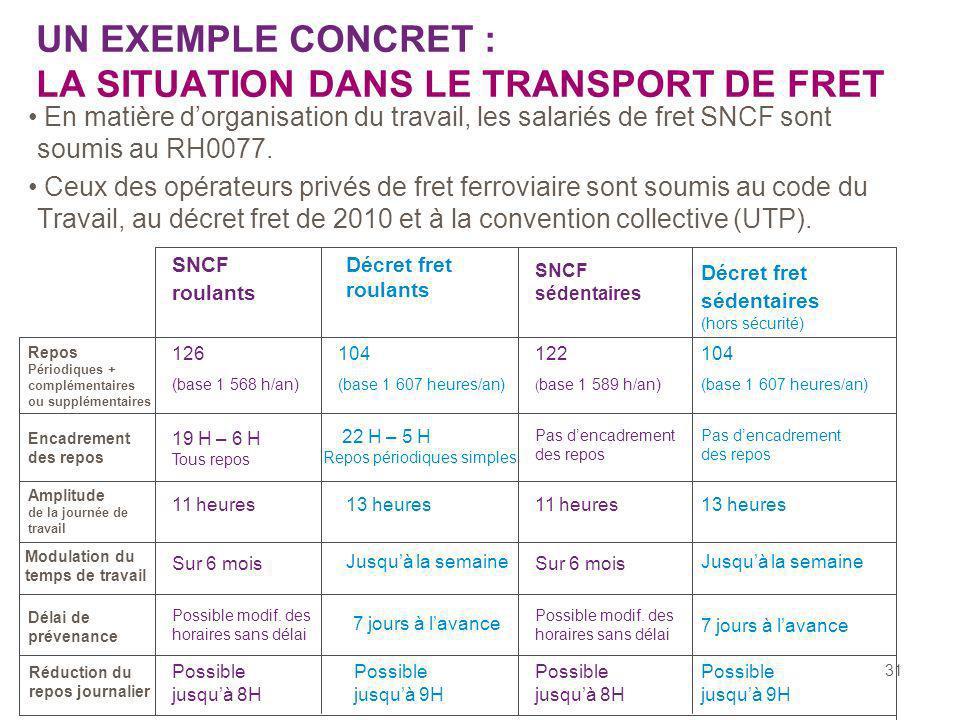 31 UN EXEMPLE CONCRET : LA SITUATION DANS LE TRANSPORT DE FRET En matière dorganisation du travail, les salariés de fret SNCF sont soumis au RH0077. C
