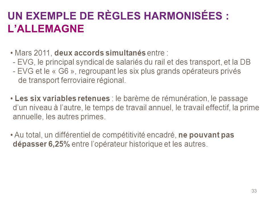 33 UN EXEMPLE DE RÈGLES HARMONISÉES : LALLEMAGNE Mars 2011, deux accords simultanés entre : - EVG, le principal syndical de salariés du rail et des transport, et la DB - EVG et le « G6 », regroupant les six plus grands opérateurs privés de transport ferroviaire régional.
