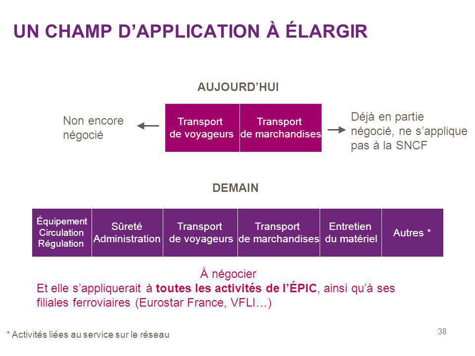 38 UN CHAMP DAPPLICATION À ÉLARGIR AUJOURDHUI Non encore négocié Déjà en partie négocié, ne sapplique pas à la SNCF DEMAIN Équipement Circulation Régu
