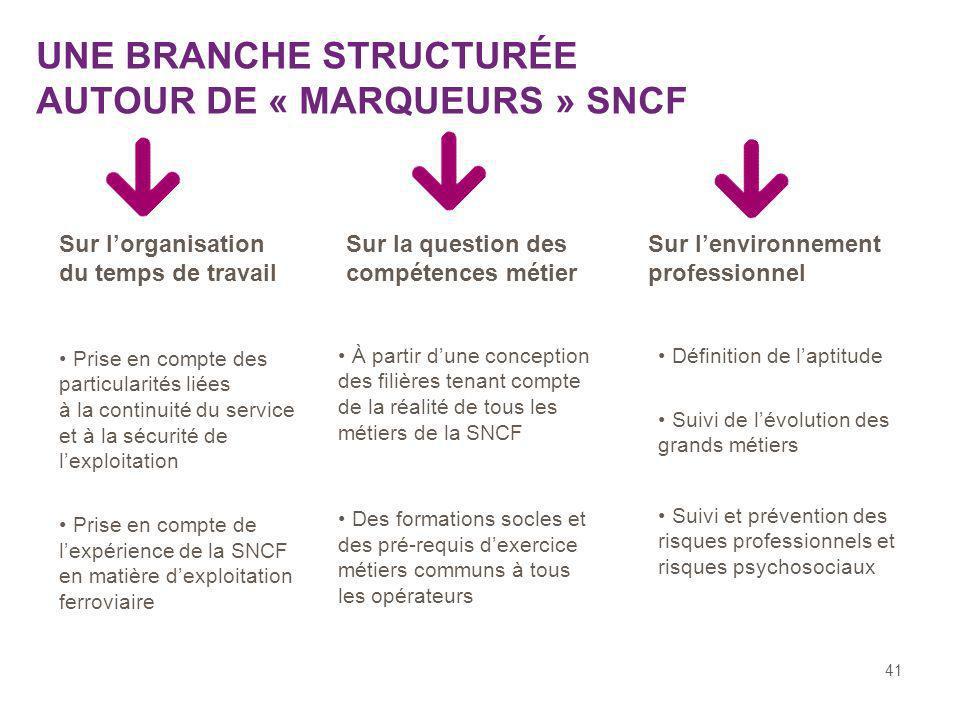 41 Prise en compte des particularités liées à la continuité du service et à la sécurité de lexploitation Prise en compte de lexpérience de la SNCF en