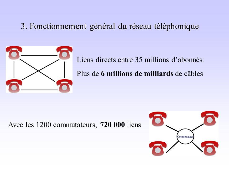 3. Fonctionnement général du réseau téléphonique Liens directs entre 35 millions dabonnés: Plus de 6 millions de milliards de câbles Avec les 1200 com