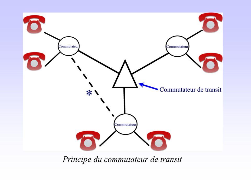 Principe du commutateur de transit