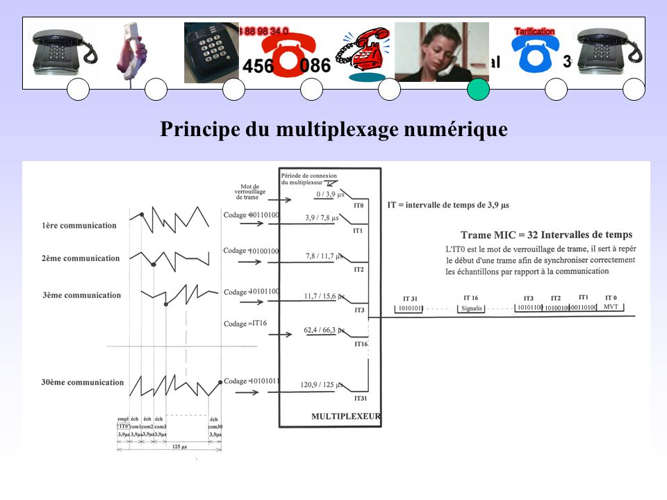 Principe du multiplexage numérique