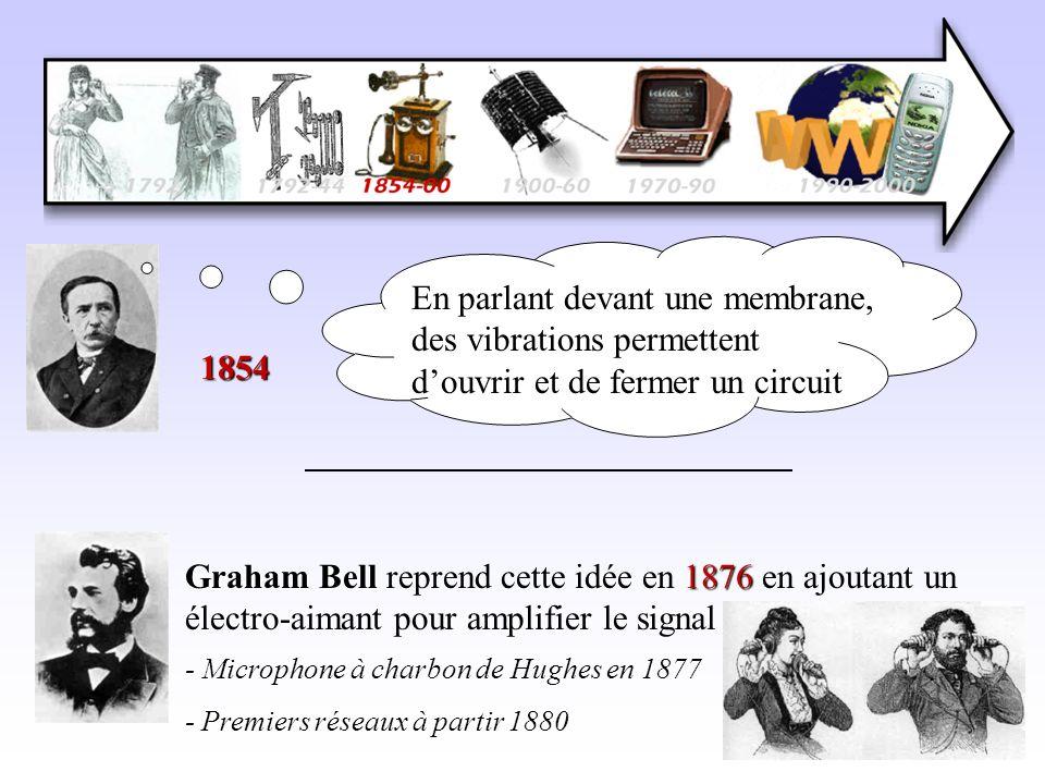En parlant devant une membrane, des vibrations permettent douvrir et de fermer un circuit 1854 Graham Bell1876 Graham Bell reprend cette idée en 1876