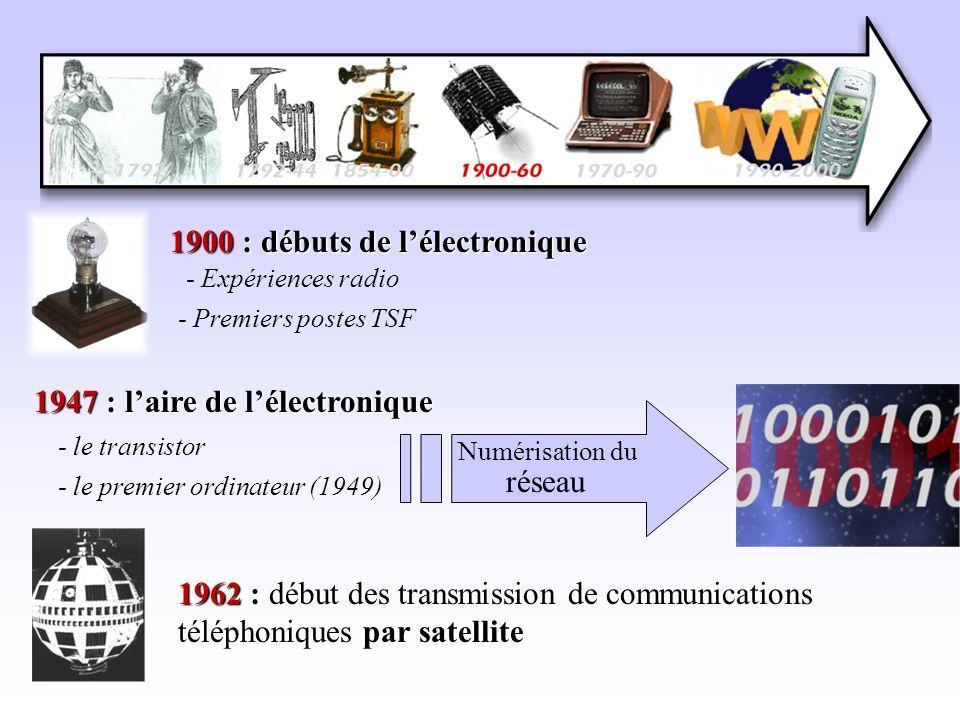 1900 : débuts de lélectronique - Premiers postes TSF - Expériences radio 1947 : laire de lélectronique - le transistor - le premier ordinateur (1949)