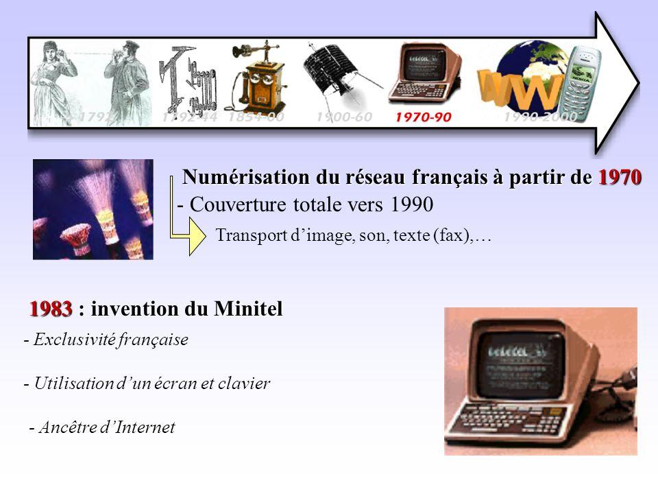 Numérisation du réseau français à partir de 1970 - Couverture totale vers 1990 Transport dimage, son, texte (fax),… 1983 : invention du Minitel - Excl