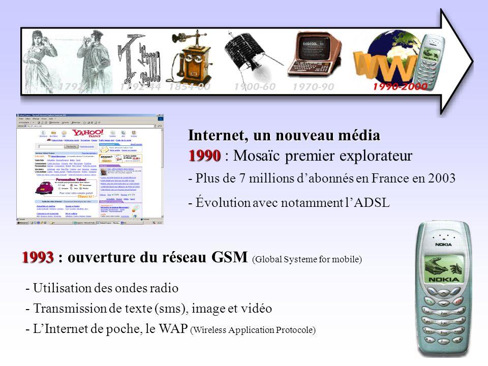 1990 1990 : Mosaïc premier explorateur - Plus de 7 millions dabonnés en France en 2003 Internet, un nouveau média Internet, un nouveau média - Évoluti