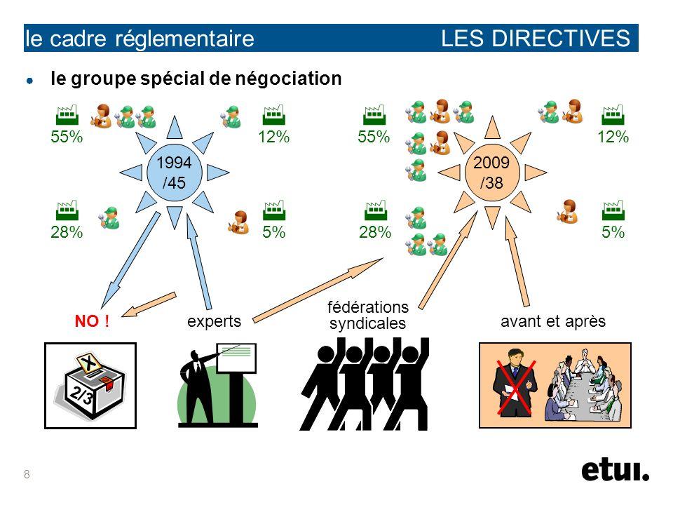 8 le cadre réglementaire LES DIRECTIVES le groupe spécial de négociation 2009 /38 1994 /45 12% 5% 28% 55% 5% 12% 28% 55% 2/3 NO !experts fédérations syndicales avant et après