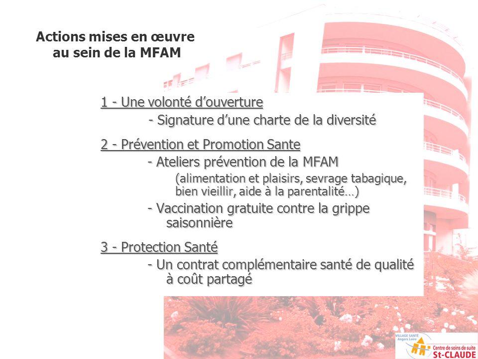 Actions mises en œuvre au sein de la MFAM 1 - Une volonté douverture - Signature dune charte de la diversité 2 - Prévention et Promotion Sante - Ateli