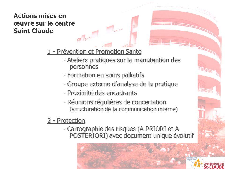 Actions mises en œuvre sur le centre Saint Claude 1 - Prévention et Promotion Sante - Ateliers pratiques sur la manutention des personnes - Formation