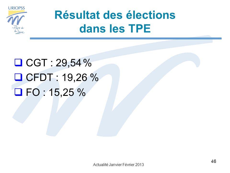 Actualité Janvier Février 2013 46 Résultat des élections dans les TPE CGT : 29,54% CFDT : 19,26 % FO : 15,25 %