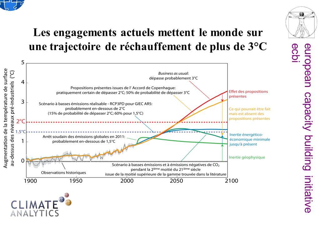 european capacity building initiativeecbi Les engagements actuels mettent le monde sur une trajectoire de réchauffement de plus de 3°C